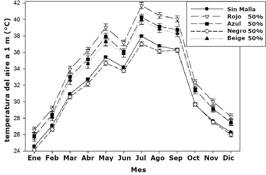 grafica temperaturas maximas diarias malla sombra