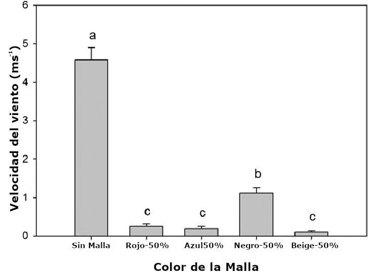grafica registro velocidad de viento malla sombra