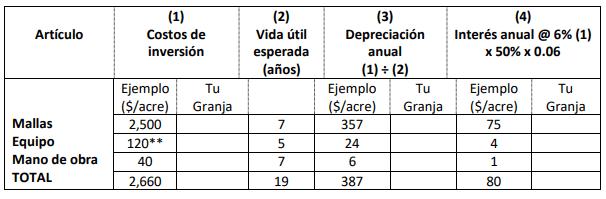 PASO #1 Y #2. COSTOS DE INVERSIÓN, DEPRECIACIÓN ANUAL E INTERESES.