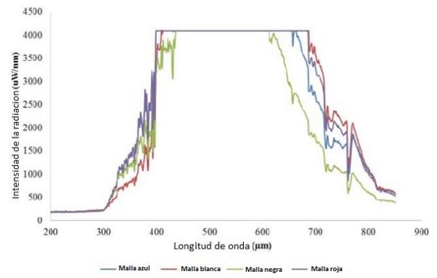 intensidades de radiacion de diferentes mallsa de sombreo de colores