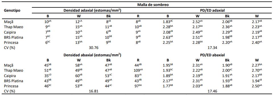 caracteristicas estomáticas bajo diferentes calidades de radiacion
