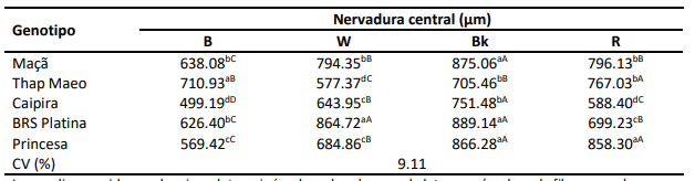 grosor de la nervadura central con diferentes calidades de radiacion