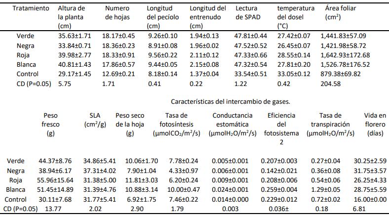 tabla 2 influencia de las mallas de sombreo de diferente colores