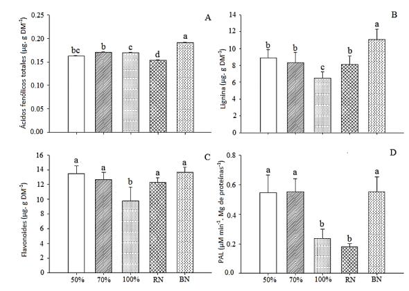 tabla Ácidos fenólicos totales