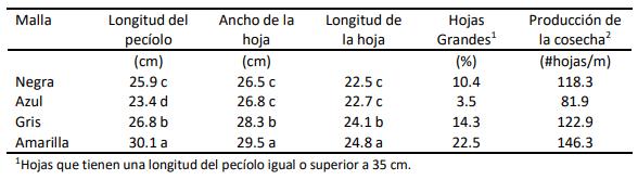 tabla del tamaño de la hoja con mallas fotoselectivas