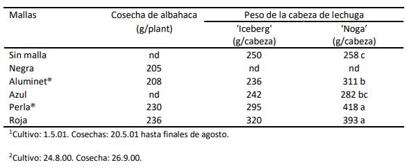 tabla 3 cultivos hortícolas albahaca y lechuga