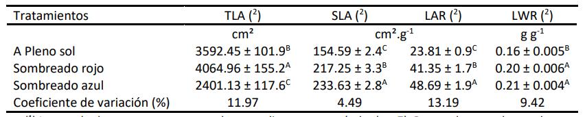 tabla 2 efectos diferentes regimenes de luz sobre desarrollo de las hojas