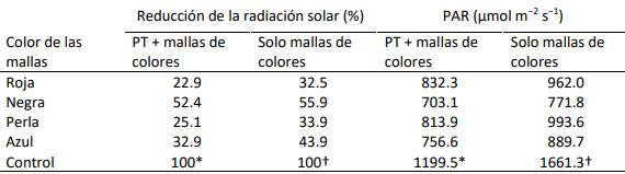tabla de la reduccion de la radiacion solar fotosintéticamente activa bajo mallas de diferentes colores