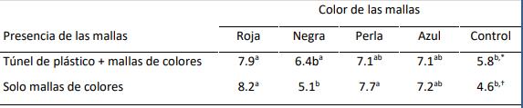 tabla indice foliar cultivo afectado por mallas de sombreo de colores